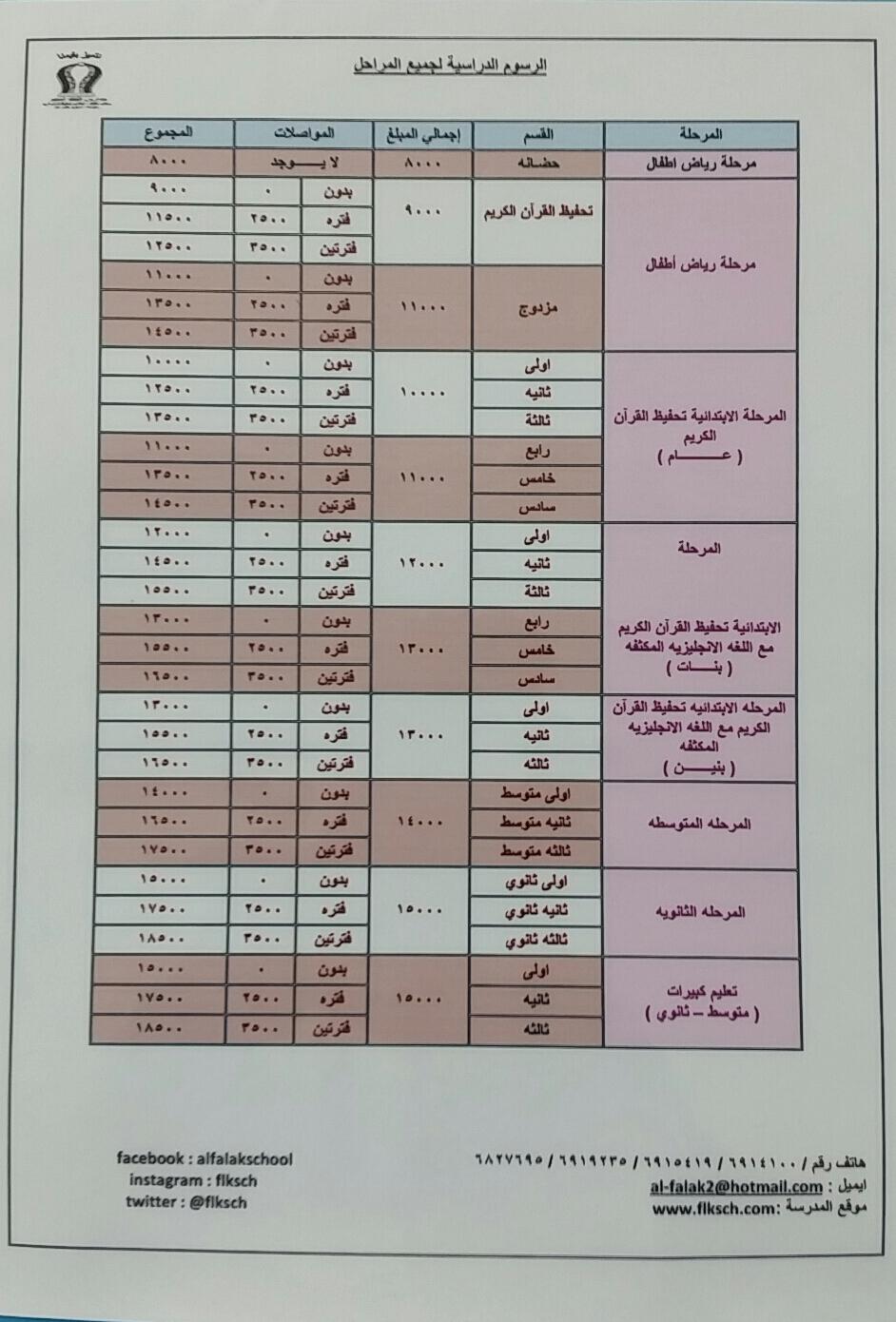 الرسوم الدراسية لعام 1436 – 1437 هـ